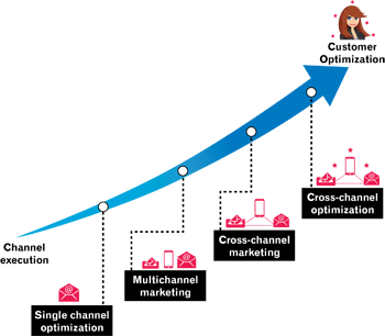 Marketing Sophistication Curve